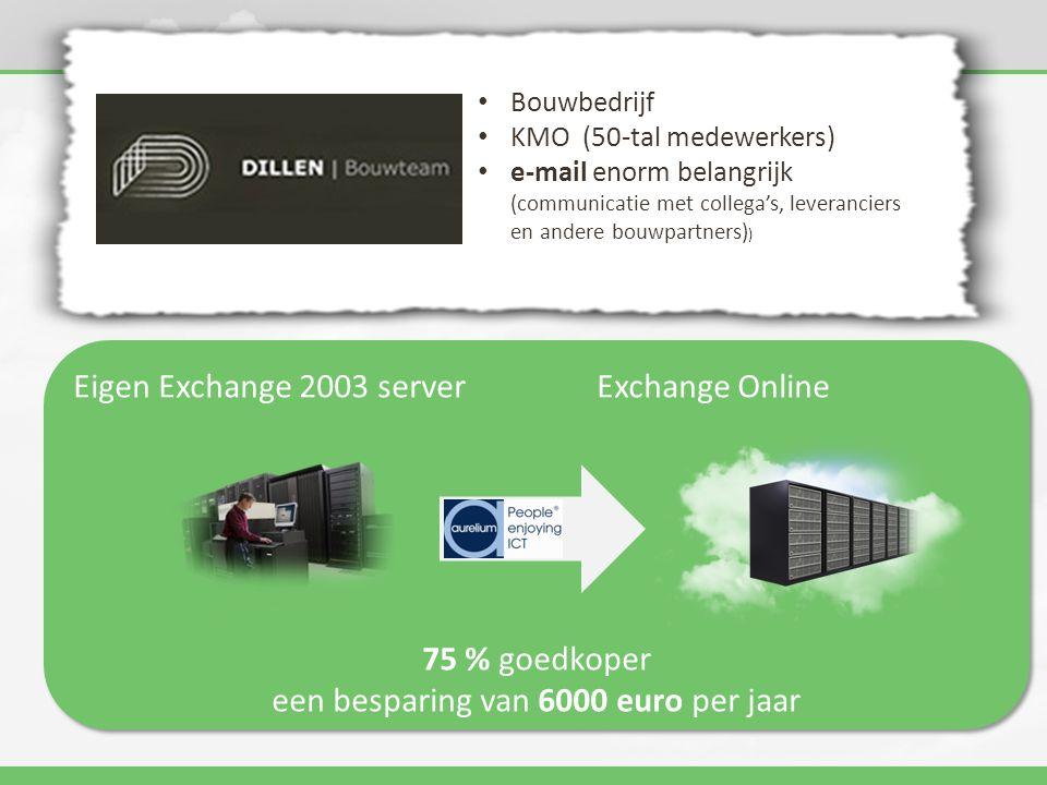 Eigen Exchange 2003 serverExchange Online 75 % goedkoper een besparing van 6000 euro per jaar Eigen Exchange 2003 serverExchange Online 75 % goedkoper