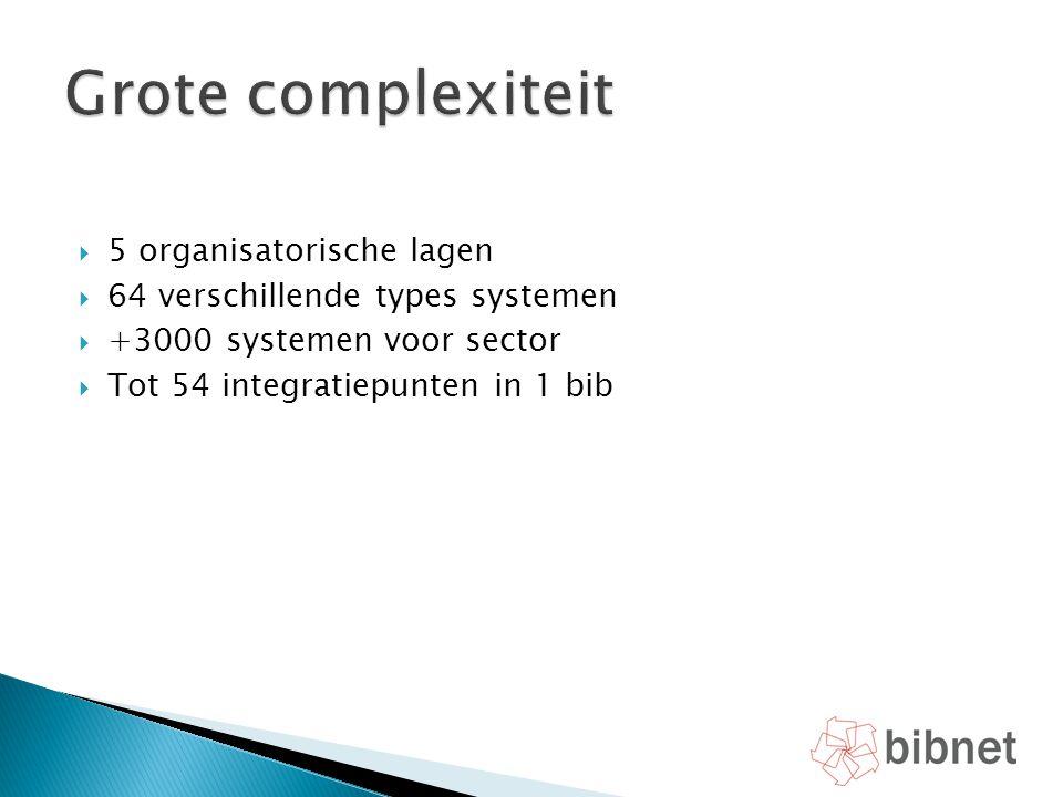  5 organisatorische lagen  64 verschillende types systemen  +3000 systemen voor sector  Tot 54 integratiepunten in 1 bib