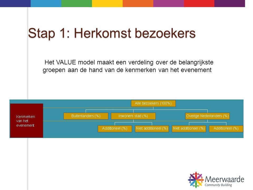 Stap 2: Overnachtingen Het model berekent voor Nederlanders en buitenlanders het aandeel dat overnacht, en de gemiddelde verblijfsduur