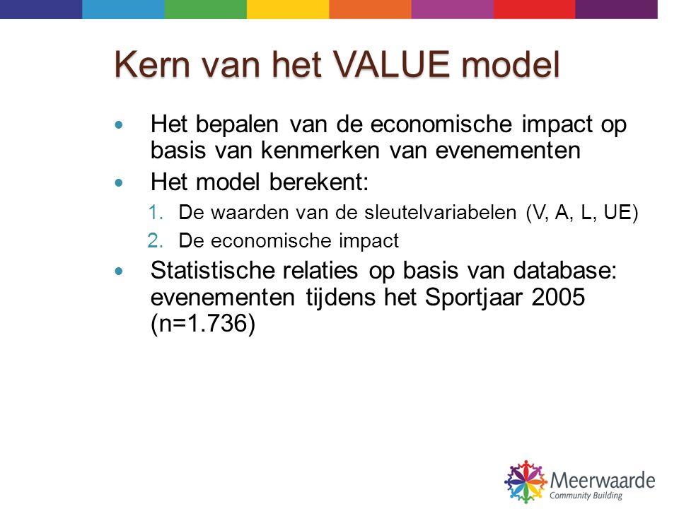 Toepassingen van het model  Het maken van een evenementen jaarverslag zonder ieder evenement afzonderlijk te hoeven onderzoeken;  Het maken van prognoses voor individuele evenementen, bijv.