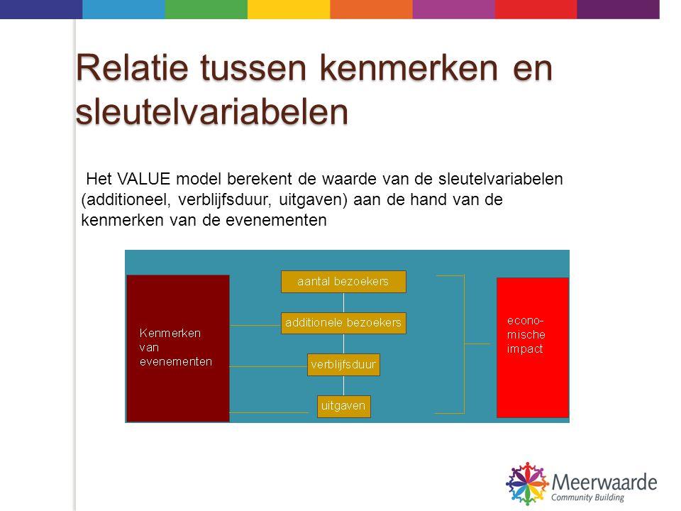Relatie kenmerken- sleutelvariabelen  De relatie tussen de kenmerken en de sleutel variabelen is bepaald op grond van statistische analyse  Gebaseerd op 1.736 bezoekers aan 9 evenementen tijdens het Sportjaar 2005 in Rotterdam  Verschillende kenmerken van evenementen zijn getest op hun 'verklarende kracht'.