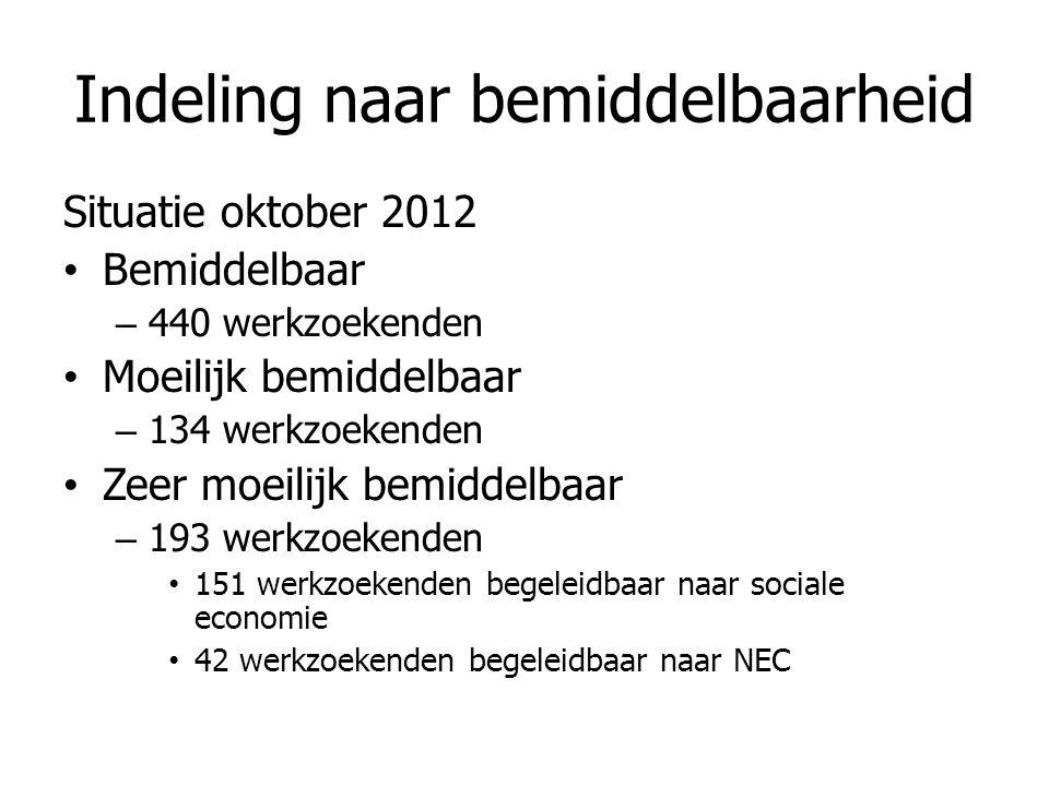 Indeling naar bemiddelbaarheid Situatie oktober 2012 • Bemiddelbaar – 440 werkzoekenden • Moeilijk bemiddelbaar – 134 werkzoekenden • Zeer moeilijk bemiddelbaar – 193 werkzoekenden • 151 werkzoekenden begeleidbaar naar sociale economie • 42 werkzoekenden begeleidbaar naar NEC