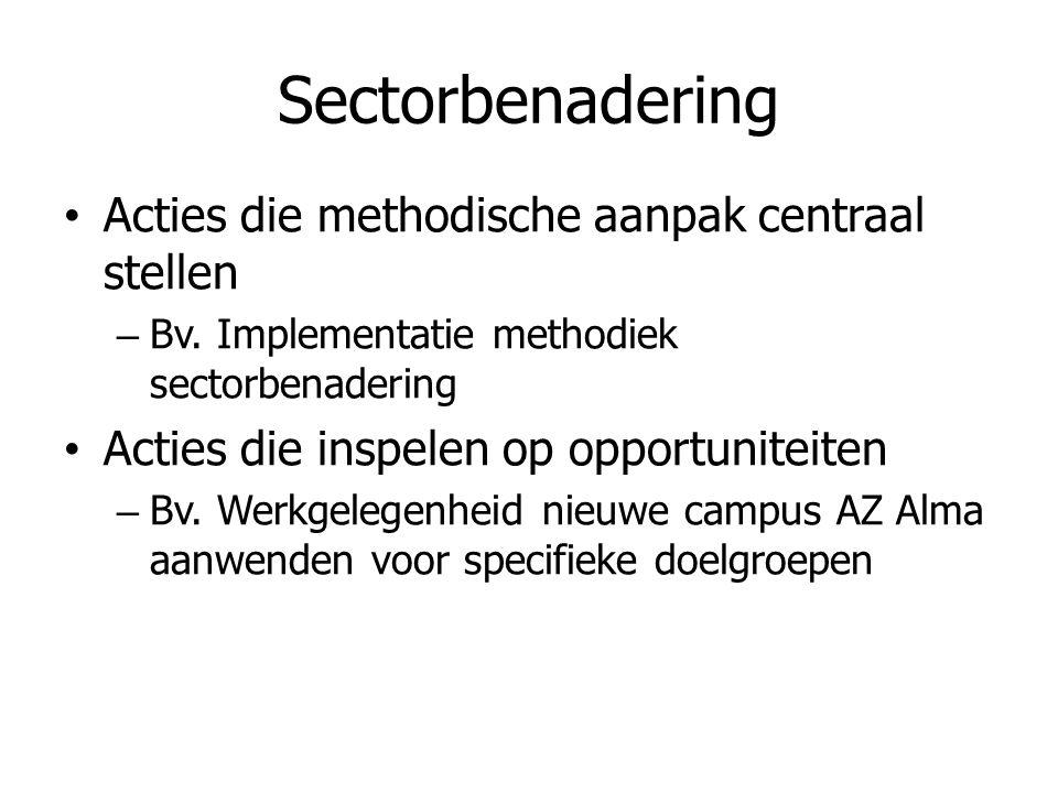 Sectorbenadering • Acties die methodische aanpak centraal stellen – Bv. Implementatie methodiek sectorbenadering • Acties die inspelen op opportunitei