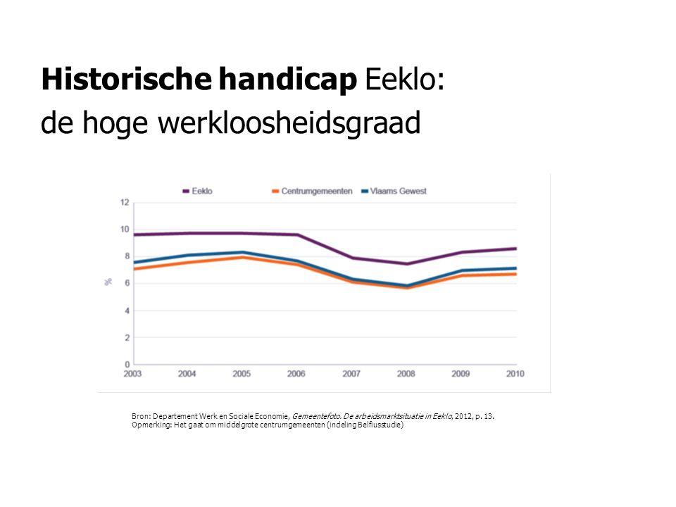 Historische handicap Eeklo: de hoge werkloosheidsgraad Bron: Departement Werk en Sociale Economie, Gemeentefoto. De arbeidsmarktsituatie in Eeklo, 201