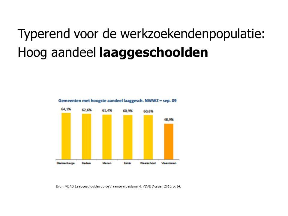 Typerend voor de werkzoekendenpopulatie: Hoog aandeel laaggeschoolden Bron: VDAB, Laaggeschoolden op de Vlaamse arbeidsmarkt, VDAB Dossier, 2010, p. 1