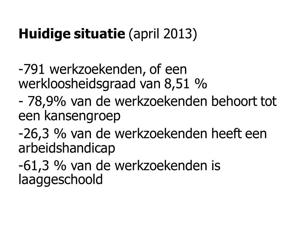 Huidige situatie (april 2013) -791 werkzoekenden, of een werkloosheidsgraad van 8,51 % - 78,9% van de werkzoekenden behoort tot een kansengroep -26,3