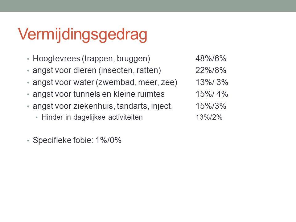 Vermijdingsgedrag • Hoogtevrees (trappen, bruggen) 48%/6% • angst voor dieren (insecten, ratten) 22%/8% • angst voor water (zwembad, meer, zee)13%/ 3%