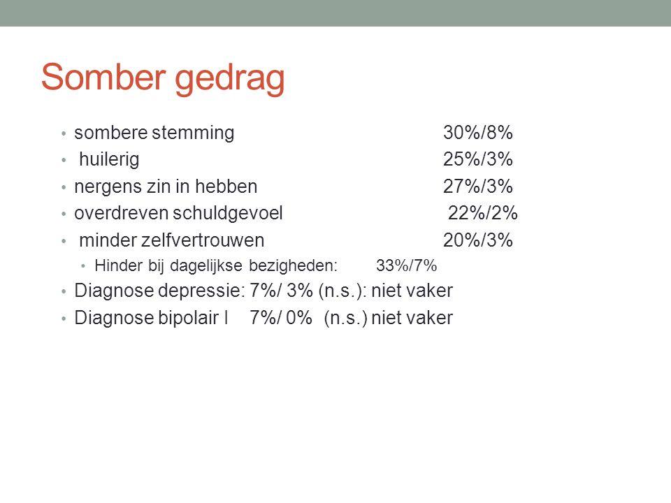 Somber gedrag • sombere stemming30%/8% • huilerig25%/3% • nergens zin in hebben27%/3% • overdreven schuldgevoel 22%/2% • minder zelfvertrouwen20%/3% •