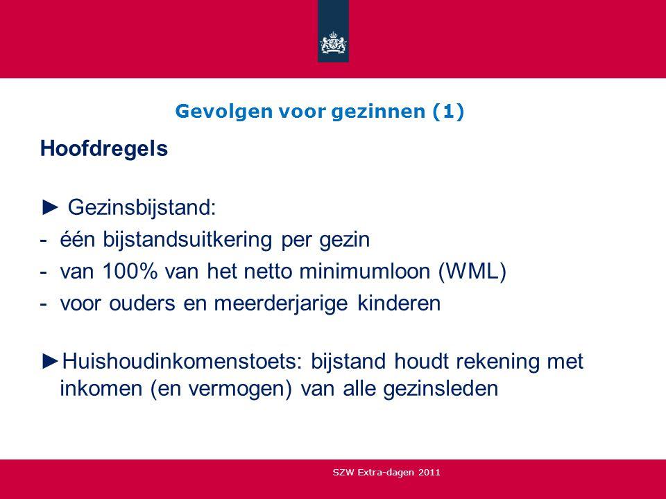 Gevolgen voor gezinnen (1) Hoofdregels ► Gezinsbijstand: -één bijstandsuitkering per gezin -van 100% van het netto minimumloon (WML) -voor ouders en m