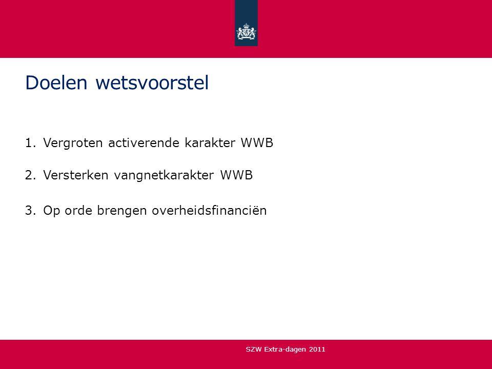 Doelen wetsvoorstel 1.Vergroten activerende karakter WWB 2.Versterken vangnetkarakter WWB 3.Op orde brengen overheidsfinanciën SZW Extra-dagen 2011
