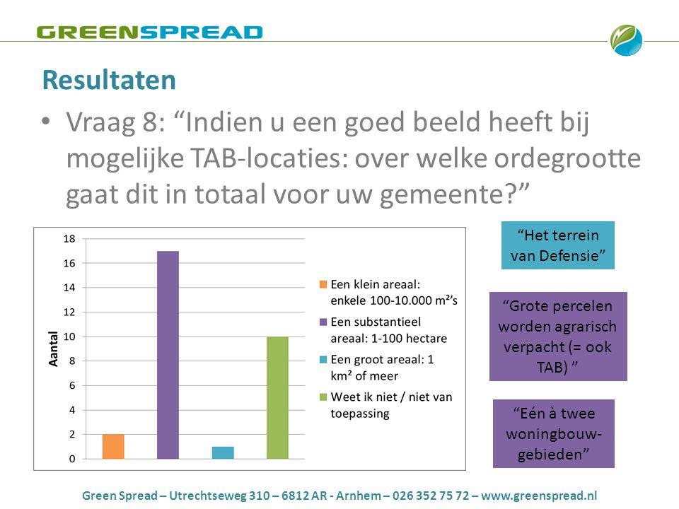 Green Spread – Utrechtseweg 310 – 6812 AR - Arnhem – 026 352 75 72 – www.greenspread.nl Resultaten • Vraag 8: Indien u een goed beeld heeft bij mogelijke TAB-locaties: over welke ordegrootte gaat dit in totaal voor uw gemeente Eén à twee woningbouw- gebieden Het terrein van Defensie Grote percelen worden agrarisch verpacht (= ook TAB)