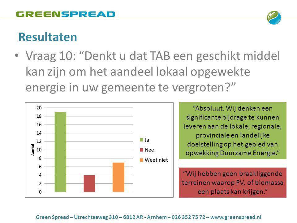 Green Spread – Utrechtseweg 310 – 6812 AR - Arnhem – 026 352 75 72 – www.greenspread.nl Resultaten • Vraag 10: Denkt u dat TAB een geschikt middel kan zijn om het aandeel lokaal opgewekte energie in uw gemeente te vergroten Absoluut.