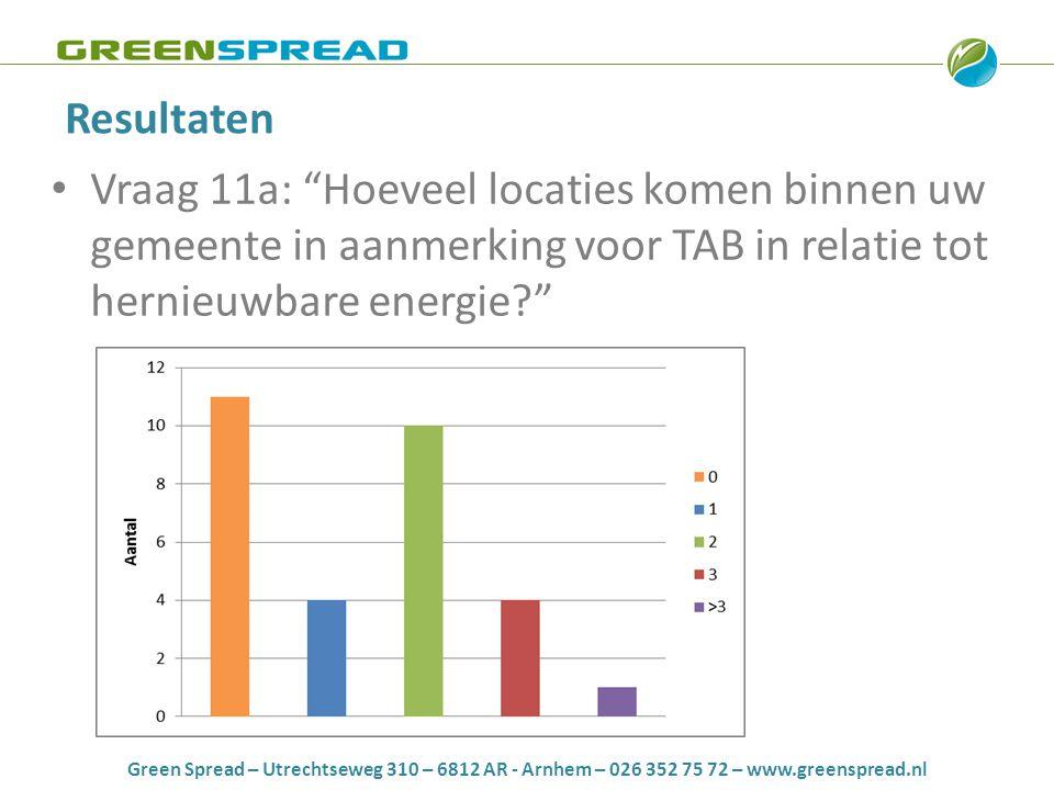 Green Spread – Utrechtseweg 310 – 6812 AR - Arnhem – 026 352 75 72 – www.greenspread.nl Resultaten • Vraag 11a: Hoeveel locaties komen binnen uw gemeente in aanmerking voor TAB in relatie tot hernieuwbare energie