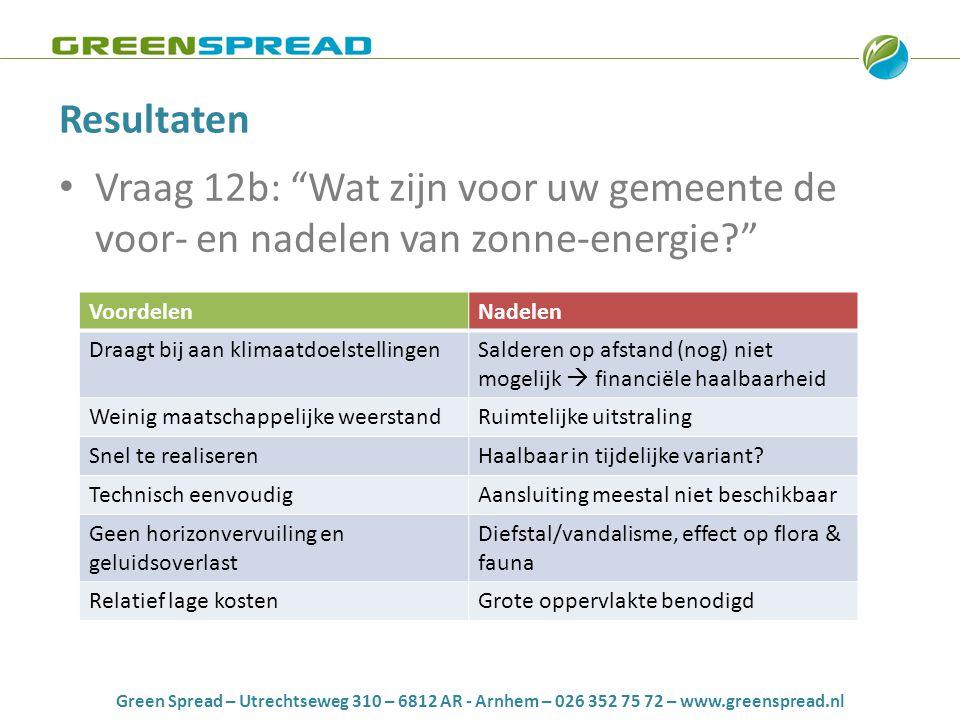 Green Spread – Utrechtseweg 310 – 6812 AR - Arnhem – 026 352 75 72 – www.greenspread.nl Resultaten • Vraag 12b: Wat zijn voor uw gemeente de voor- en nadelen van zonne-energie VoordelenNadelen Draagt bij aan klimaatdoelstellingenSalderen op afstand (nog) niet mogelijk  financiële haalbaarheid Weinig maatschappelijke weerstandRuimtelijke uitstraling Snel te realiserenHaalbaar in tijdelijke variant.