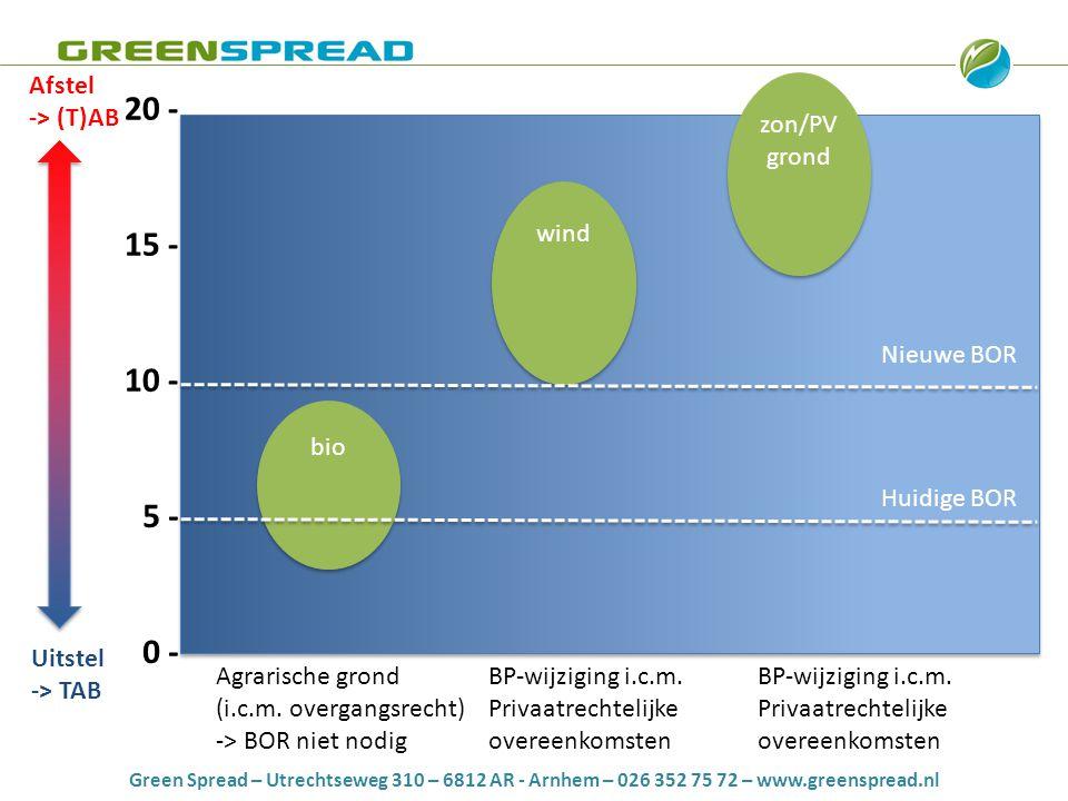 Green Spread – Utrechtseweg 310 – 6812 AR - Arnhem – 026 352 75 72 – www.greenspread.nl 20 - 0 - 15 - 10 - 5 - bio Huidige BOR Nieuwe BOR wind zon/PV