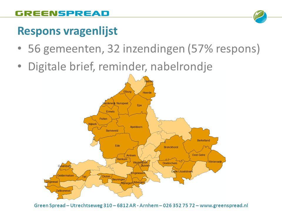 Green Spread – Utrechtseweg 310 – 6812 AR - Arnhem – 026 352 75 72 – www.greenspread.nl Resultaten • Vraag 1: Is uw gemeente bekend met de mogelijkheden van Tijdelijk Anders Bestemmen? Geen totaalbeeld aan kansen en mogelijkheden We kennen de inhoud onvoldoende We hebben de kennis, maar nog geen beleid opgesteld Reeds bezig met een business case TAB is integraal onderdeel van ontwikkelingsstrategie