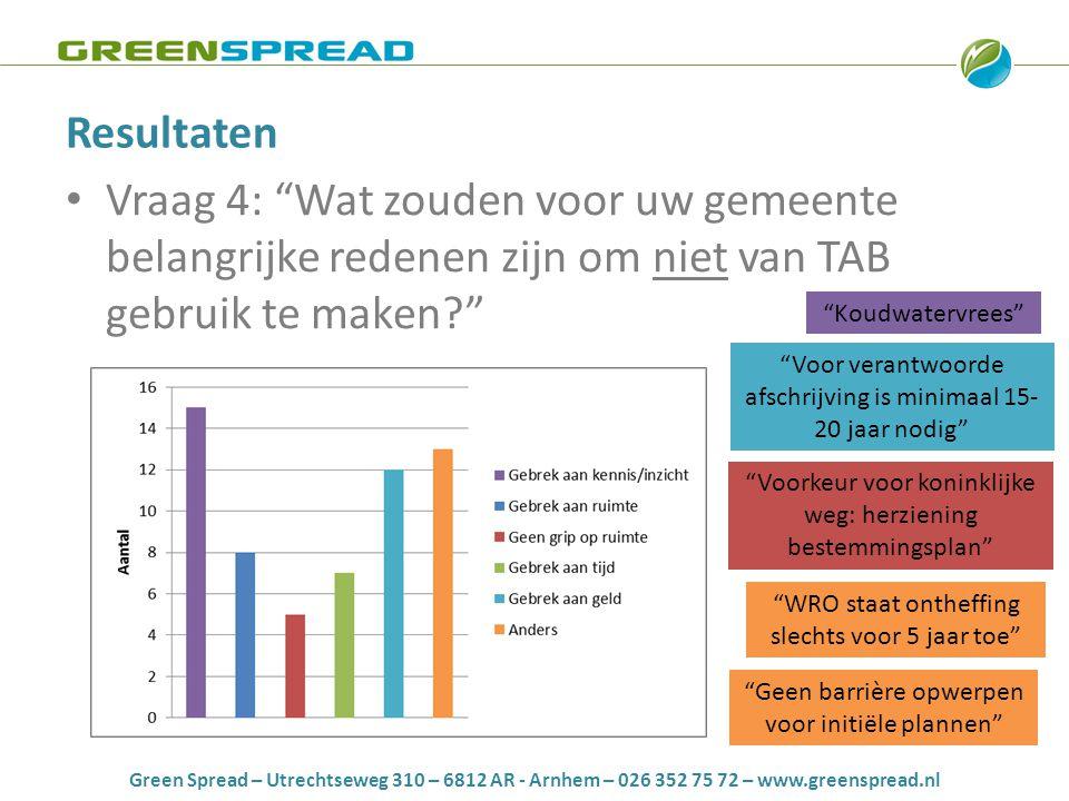 Green Spread – Utrechtseweg 310 – 6812 AR - Arnhem – 026 352 75 72 – www.greenspread.nl Resultaten • Vraag 4: Wat zouden voor uw gemeente belangrijke redenen zijn om niet van TAB gebruik te maken Voor verantwoorde afschrijving is minimaal 15- 20 jaar nodig Koudwatervrees Voorkeur voor koninklijke weg: herziening bestemmingsplan WRO staat ontheffing slechts voor 5 jaar toe Geen barrière opwerpen voor initiële plannen