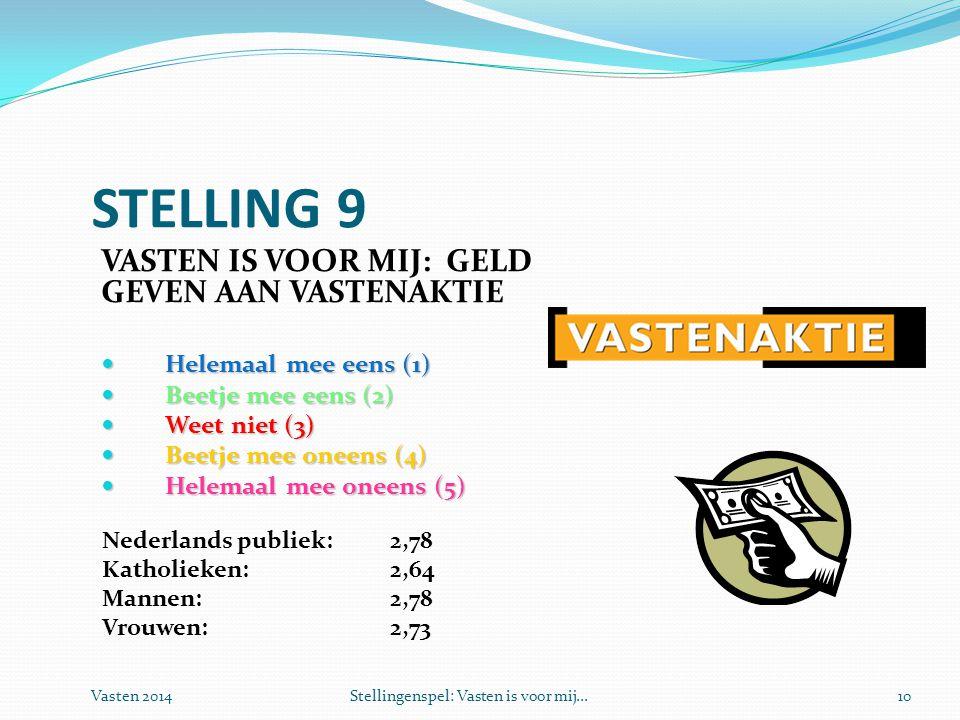 Vasten 2014Stellingenspel: Vasten is voor mij...10 STELLING 9 VASTEN IS VOOR MIJ: GELD GEVEN AAN VASTENAKTIE  Helemaal mee eens (1)  Beetje mee eens (2)  Weet niet (3)  Beetje mee oneens (4)  Helemaal mee oneens (5) Nederlands publiek: 2,78 Katholieken:2,64 Mannen:2,78 Vrouwen:2,73