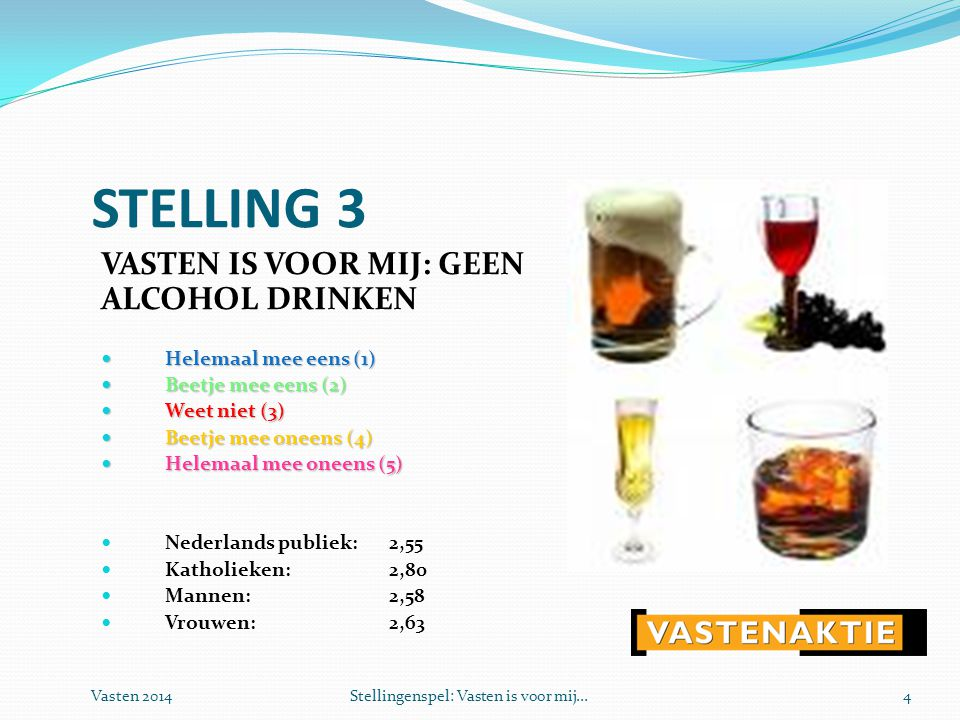 Vasten 2014Stellingenspel: Vasten is voor mij...4 STELLING 3 VASTEN IS VOOR MIJ: GEEN ALCOHOL DRINKEN  Helemaal mee eens (1)  Beetje mee eens (2)  Weet niet (3)  Beetje mee oneens (4)  Helemaal mee oneens (5)  Nederlands publiek: 2,55  Katholieken:2,80  Mannen:2,58  Vrouwen:2,63