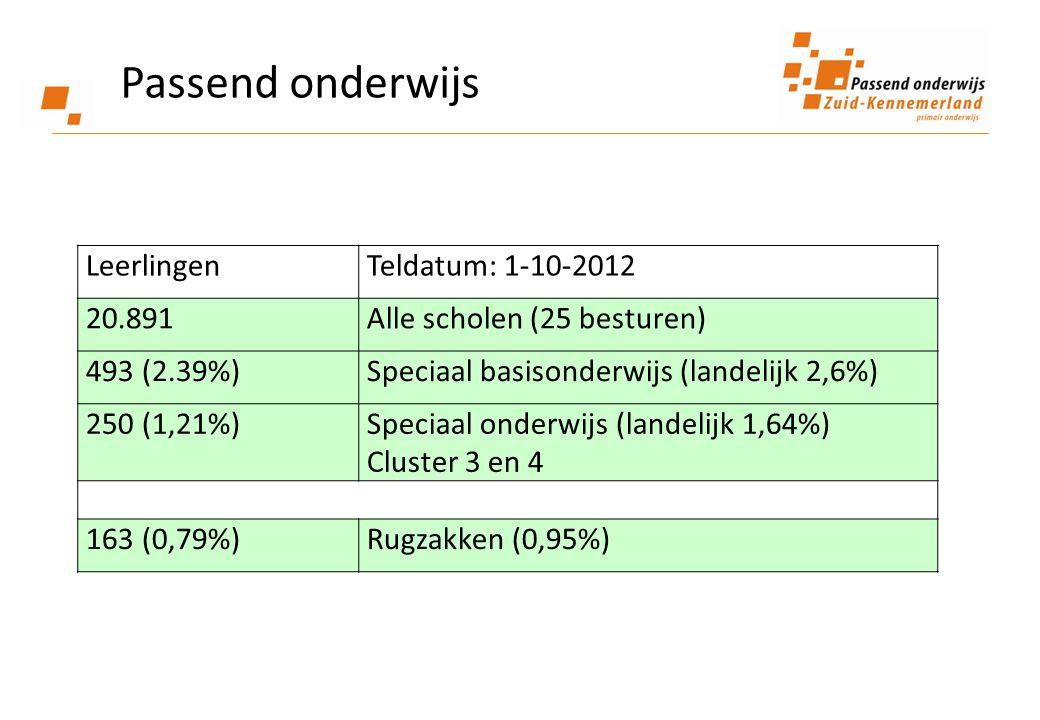 Passend onderwijs LeerlingenTeldatum: 1-10-2012 20.891Alle scholen (25 besturen) 493 (2.39%)Speciaal basisonderwijs (landelijk 2,6%) 250 (1,21%)Speciaal onderwijs (landelijk 1,64%) Cluster 3 en 4 163 (0,79%)Rugzakken (0,95%)