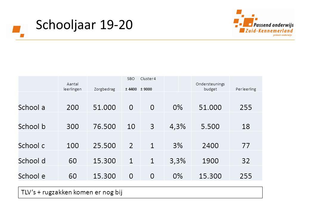 Schooljaar 19-20 Aantal leerlingenZorgbedrag SBO ± 4400 Cluster 4 ± 9000 Ondersteunings budgetPer leerling School a200 51.000000% 51.000255 School b300 76.5001034,3%5.50018 School c100 25.500213%240077 School d6015.300113,3%190032 School e6015.300000%15.300255 TLV's + rugzakken komen er nog bij
