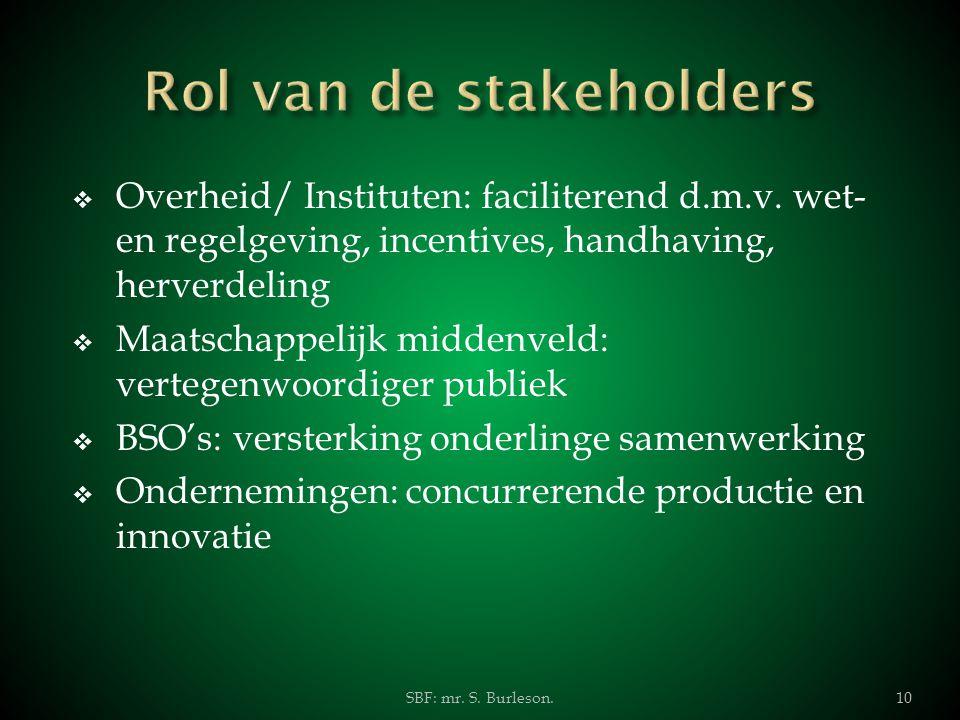  Overheid/ Instituten: faciliterend d.m.v. wet- en regelgeving, incentives, handhaving, herverdeling  Maatschappelijk middenveld: vertegenwoordiger