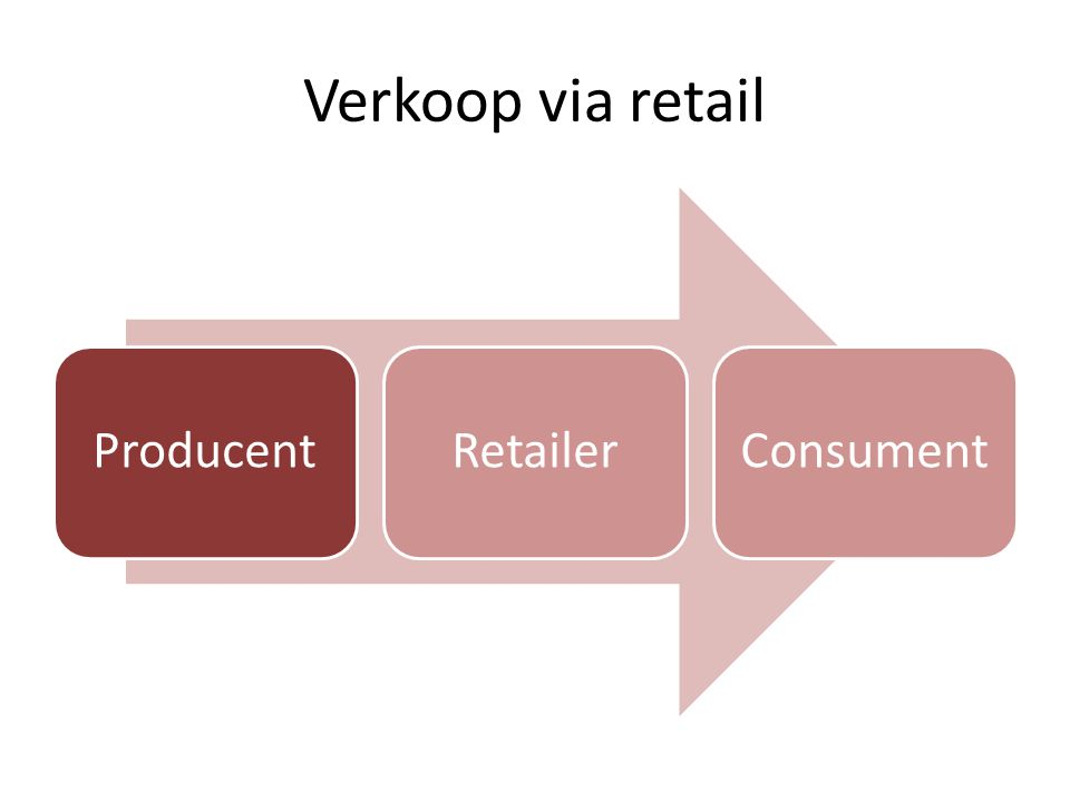 Verkoop via retail ProducentRetailerConsument