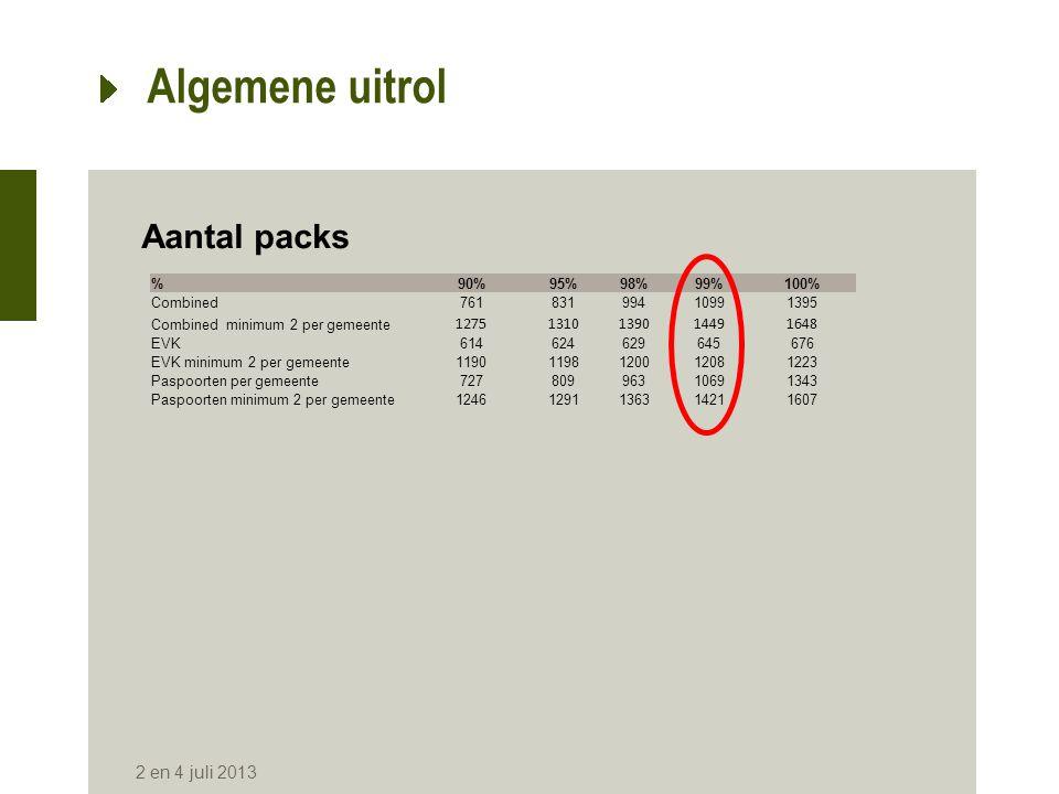 Algemene uitrol Aantal packs 2 en 4 juli 2013 %90%95%98%99%100% Combined76183199410991395 Combined minimum 2 per gemeente 12751310139014491648 EVK6146
