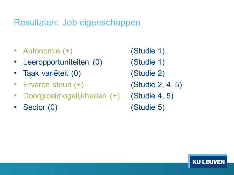 Resultaten: Job eigenschappen • Autonomie (+) (Studie 1) • Leeropportuniteiten (0)(Studie 1) • Taak variëteit (0)(Studie 2) • Ervaren steun (+)(Studie