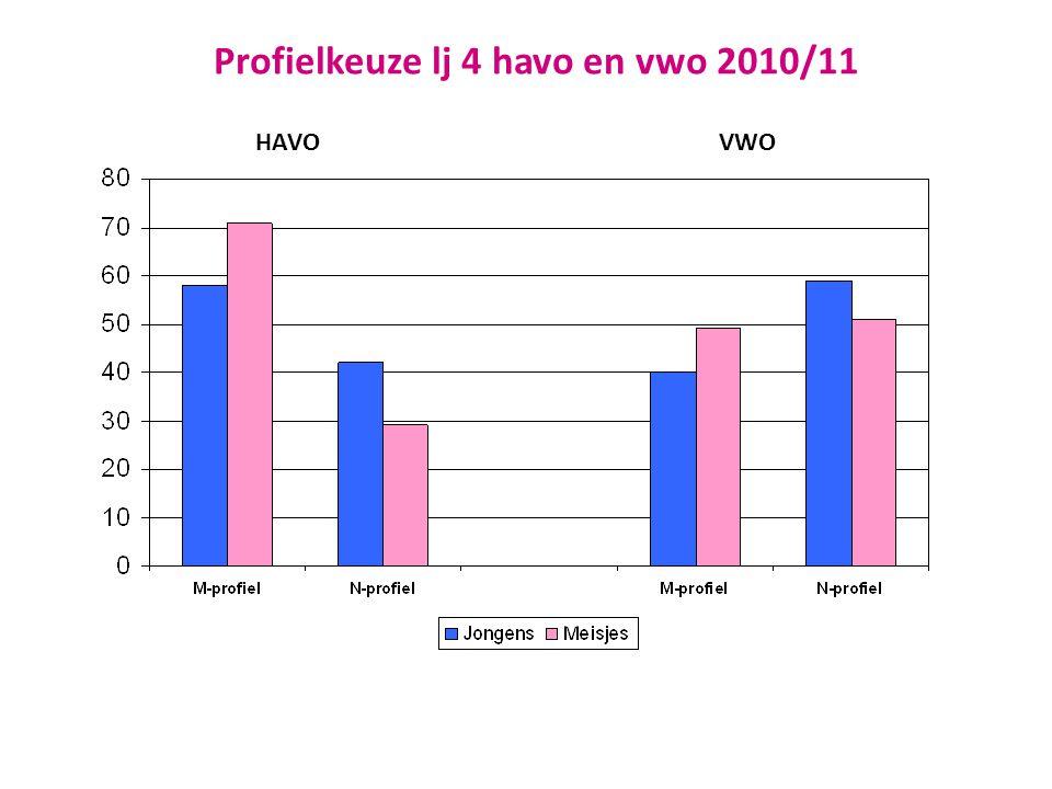 Studiekeuze 1ejaars hoger onderwijs 2010/11
