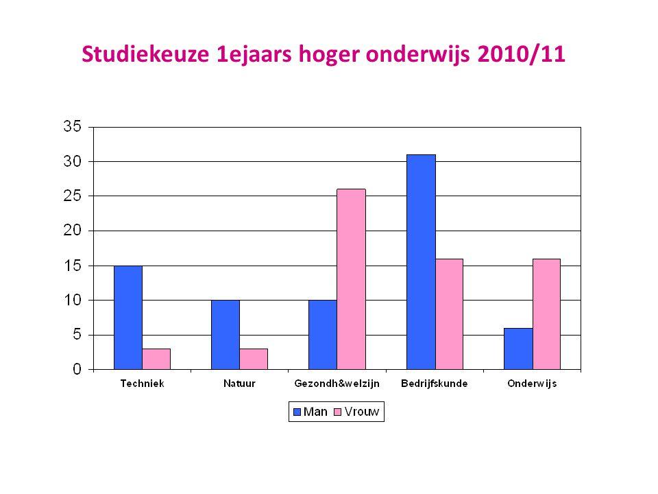 Sekseverschillen in het onderwijs • In Nederland is nog steeds meer sprake van horizontale sekseongelijkheid dan van verticale sekseongelijkheid • Onderbenutting van bètatechnisch talent meisjes is maatschappelijk en economisch gezien onwenselijk