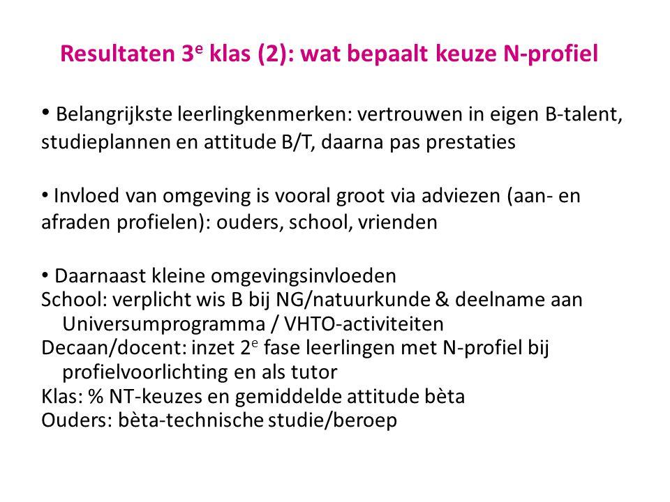 Resultaten 3 e klas (3): determinanten N-profielkeuze zijn seksebepaald Selectie leerlingen met hoge cijfers exacte vakken: havo>7,0  jongens 24%, meisjes 16% vwo >7,5  jongens 30%, meisjes 27% Gemiddelde cijfer exacte vakken van j/m in deze groep is gelijk.