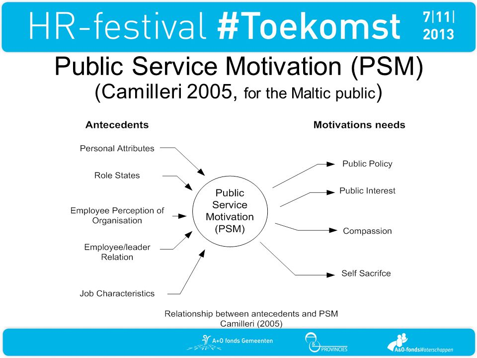 Public Service Motivation (PSM) (Camilleri 2005, for the Maltic public )