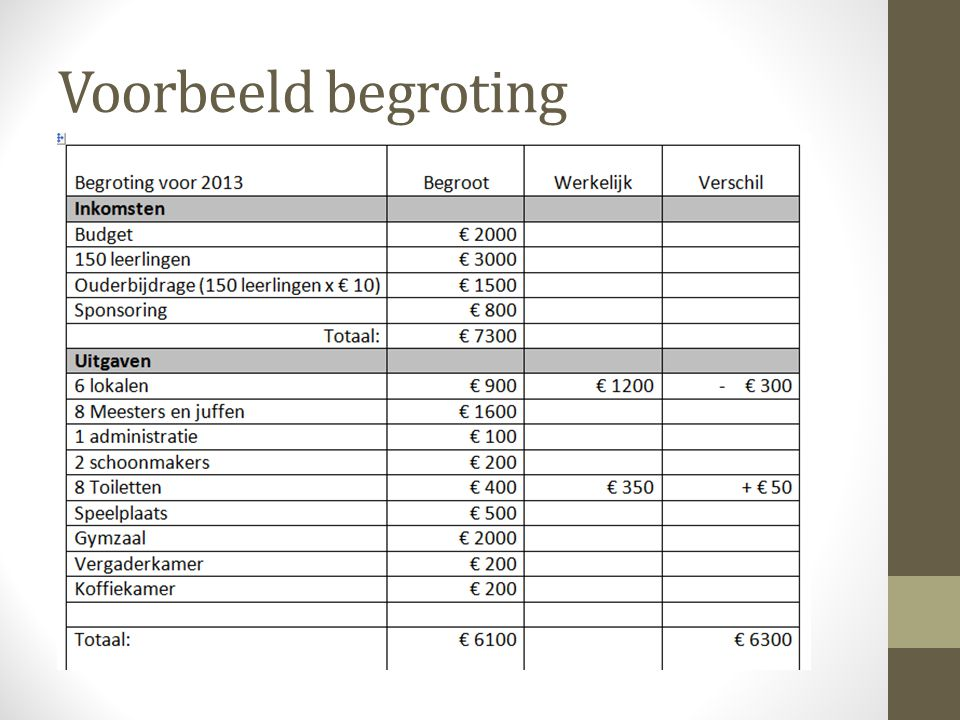 Voorbeeld begroting