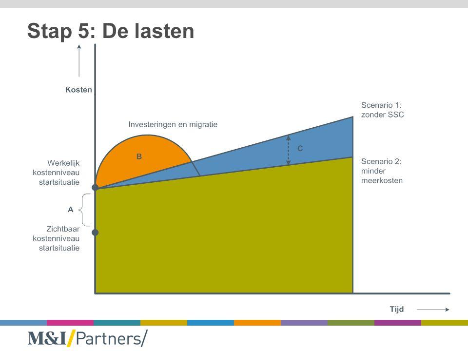 Stap 6: Maatschappelijk toegevoegde waarde BaselineScenario 1Scenario 2 Ontzorging Kwaliteit dienstverlening Kosten Innovatie