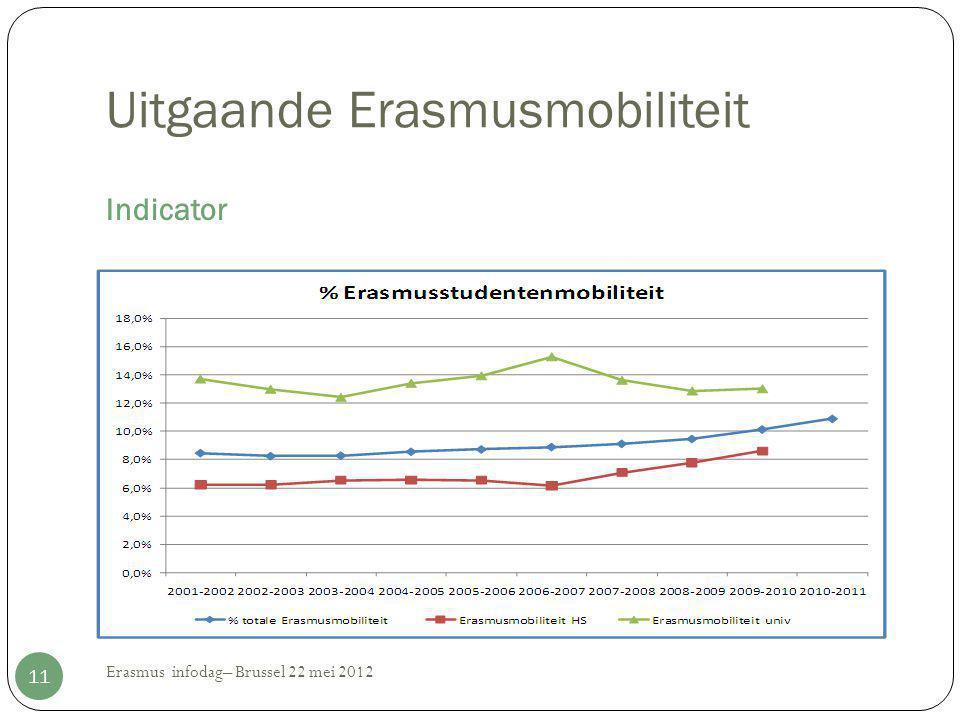 Uitgaande Erasmusmobiliteit Indicator Erasmus infodag– Brussel 22 mei 2012 11