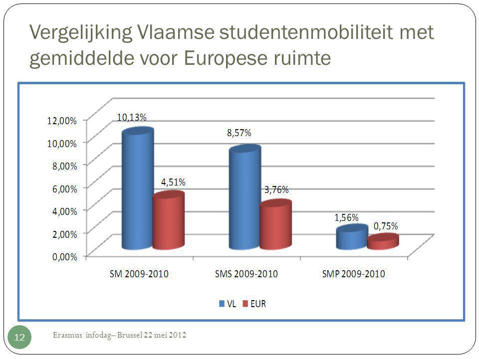 Vergelijking Vlaamse studentenmobiliteit met gemiddelde voor Europese ruimte Erasmus infodag– Brussel 22 mei 2012 12