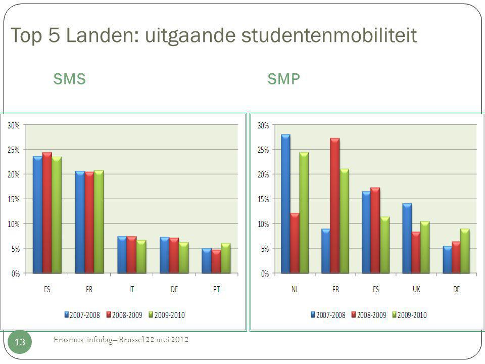 Top 5 Landen: uitgaande studentenmobiliteit SMSSMP 13 Erasmus infodag– Brussel 22 mei 2012