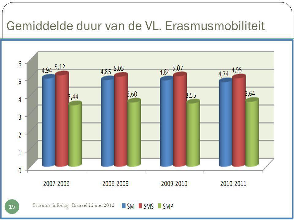Gemiddelde duur van de VL. Erasmusmobiliteit 15 Erasmus infodag– Brussel 22 mei 2012