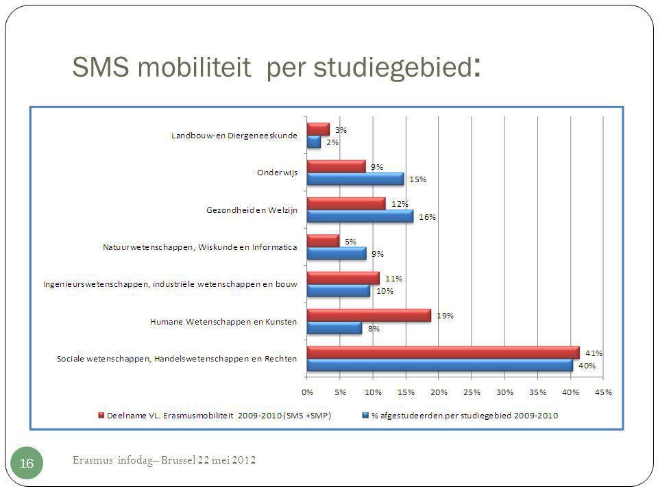 SMS mobiliteit per studiegebied : Erasmus infodag– Brussel 22 mei 2012 16