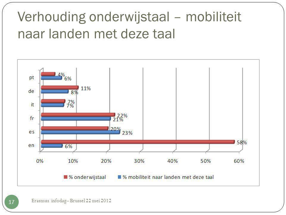 Verhouding onderwijstaal – mobiliteit naar landen met deze taal Erasmus infodag– Brussel 22 mei 2012 17