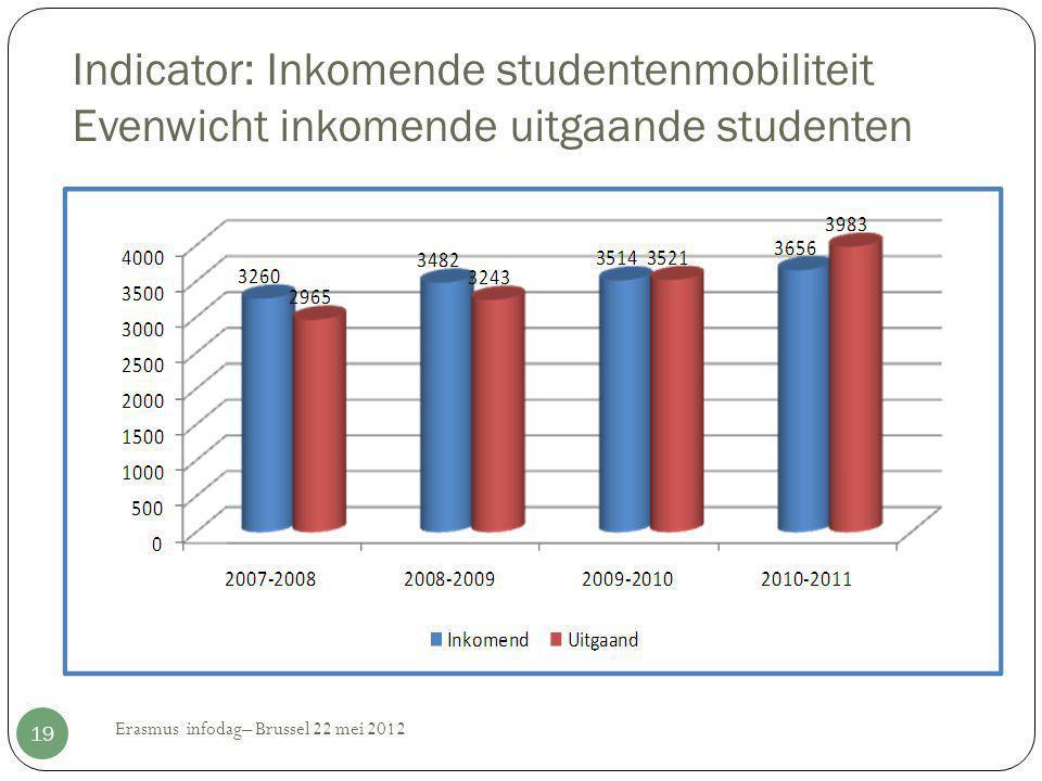 Indicator: Inkomende studentenmobiliteit Evenwicht inkomende uitgaande studenten Erasmus infodag– Brussel 22 mei 2012 19