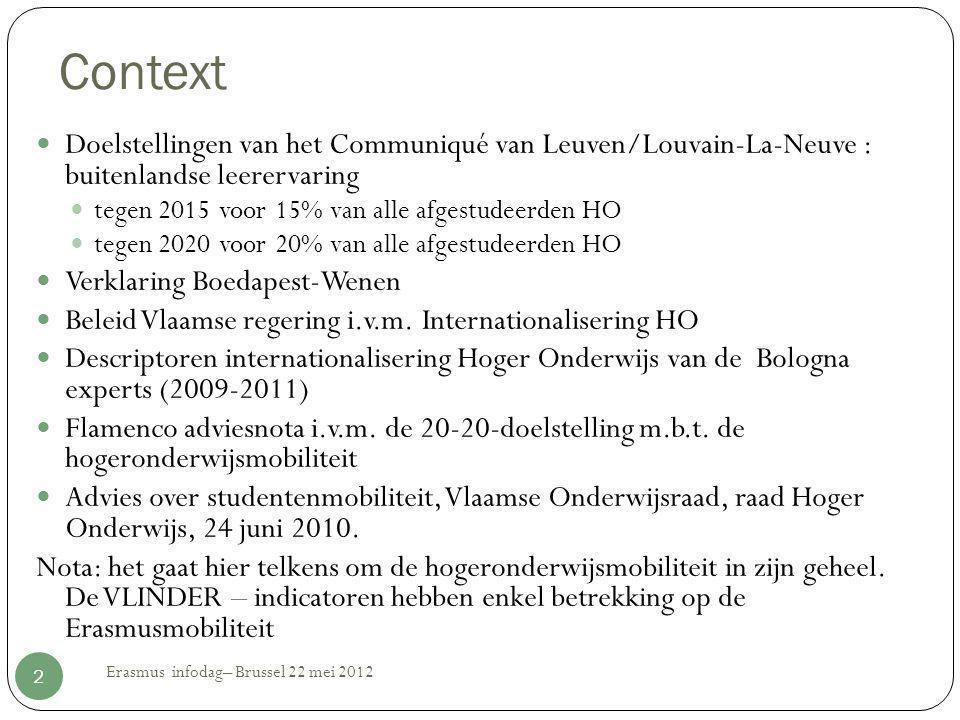 Context  Doelstellingen van het Communiqué van Leuven/Louvain-La-Neuve : buitenlandse leerervaring  tegen 2015 voor 15% van alle afgestudeerden HO 