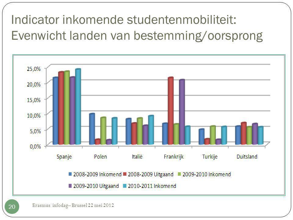 Indicator inkomende studentenmobiliteit: Evenwicht landen van bestemming/oorsprong Erasmus infodag– Brussel 22 mei 2012 20
