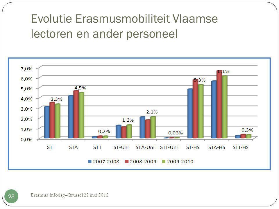 Evolutie Erasmusmobiliteit Vlaamse lectoren en ander personeel Erasmus infodag– Brussel 22 mei 2012 23