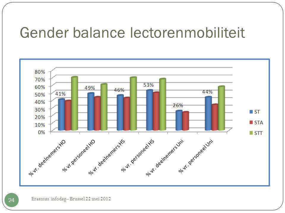 Gender balance lectorenmobiliteit Erasmus infodag– Brussel 22 mei 2012 24