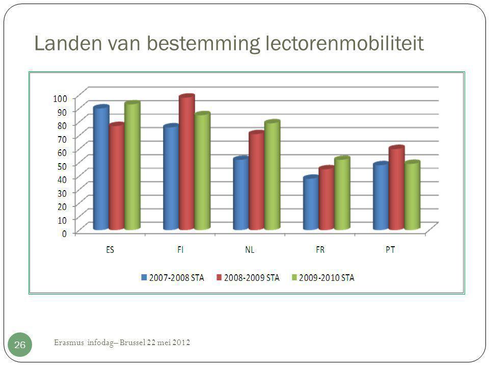 Landen van bestemming lectorenmobiliteit Erasmus infodag– Brussel 22 mei 2012 26