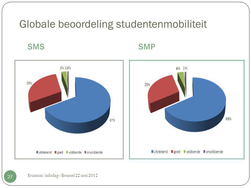 Globale beoordeling studentenmobiliteit SMSSMP Erasmus infodag– Brussel 22 mei 2012 27