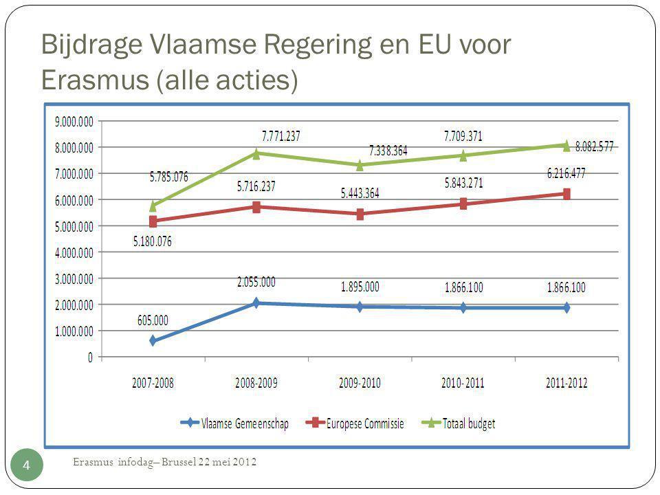 Bijdrage Vlaamse Regering en EU voor Erasmus (alle acties) 4 Erasmus infodag– Brussel 22 mei 2012