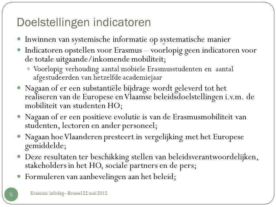 Doelstellingen indicatoren  Inwinnen van systemische informatie op systematische manier  Indicatoren opstellen voor Erasmus – voorlopig geen indicat
